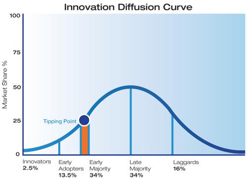 innovation-diffusion
